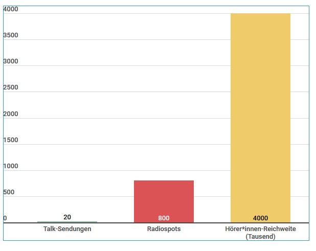 Radioaktionen-20200727